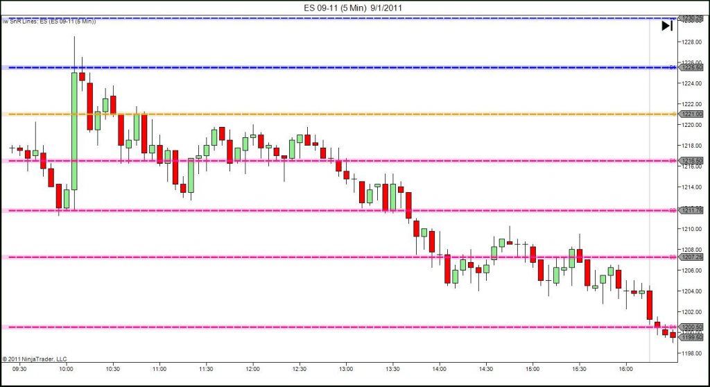 Ninjatrader support and resistance indicator chart