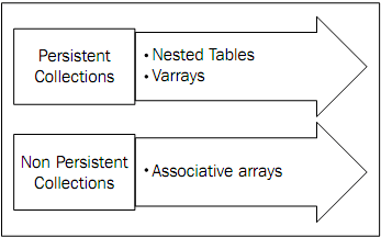 PL/SQL : Collections, Associative arrays, Nested tables, Varray & Collection methods