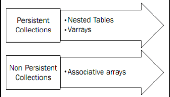 Using Arrays and Collections in Java SE 7 – Page 2