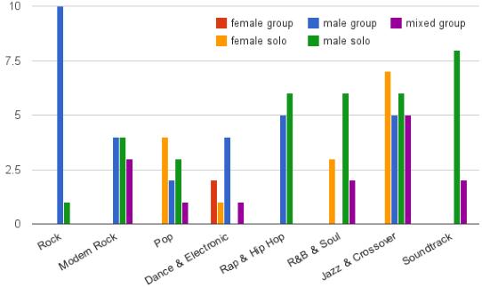 kma_genders-genre-albums-winnerdiagram