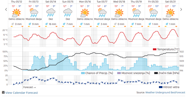 Vreme, vremenska napoved za 10 dni