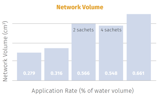 This graph shows the effect of Solar Pro-Active OneShot treatment on root network volume. Solar Pro-Active OneShot significantly increased root network volume at all concentrations tested.