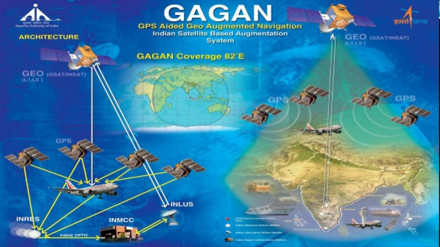 GPS Aided Geo Augmented Navigation (GAGAN) to transform Indian Aviation