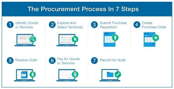 Procurement Management Services l indonesia3000.com