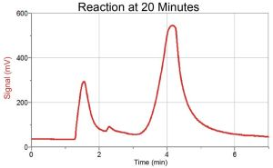 Producing Ethyl Acetate at 20 min