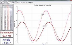 Optical rotation of sucrose