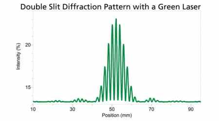Vernier Diffraction Apparatus