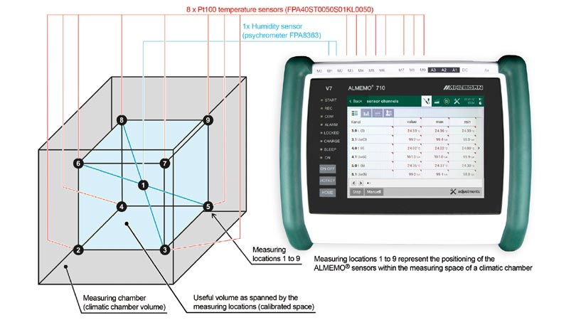 Climatic chamber calibration using precision measuring instrument Almemo 710