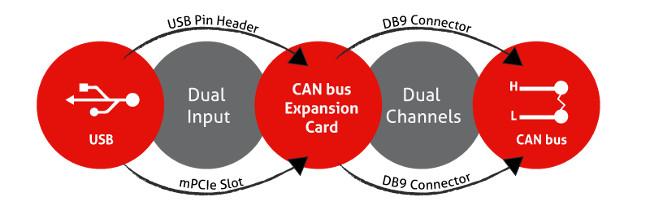Adaptador mPCIe CAN Bus