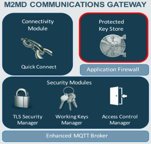 Gateway de comunicaciones seguras
