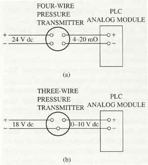 4 20ma pressure transducer wiring diagram 4 image wika pressure transmitter wiring diagram wiring diagram on 4 20ma pressure transducer wiring diagram