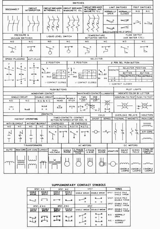 electrical drawing symbols the wiring diagram wiring diagram circuit breaker symbol nodasystech electrical drawing
