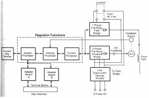 Features of Modern, Programmable DC Drives