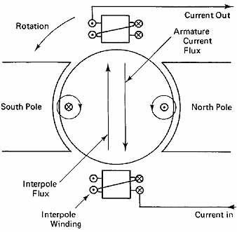 Basic Garage Wiring Diagram Basic Chopper Wiring Diagram