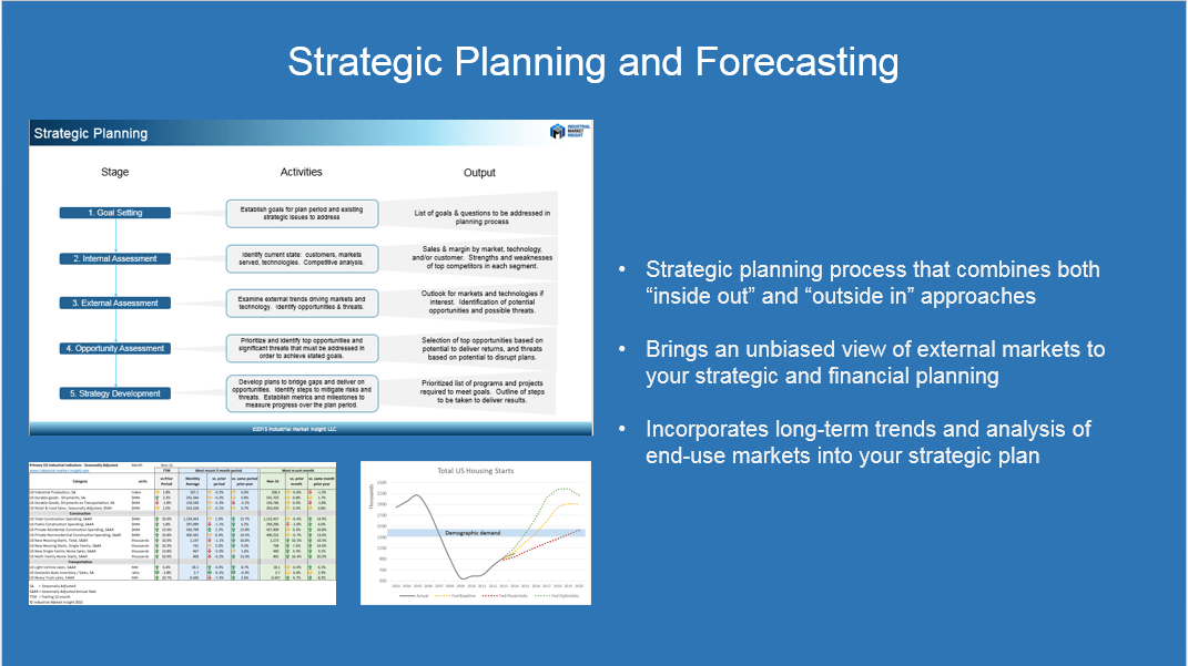 Strategic and financial planning, market forecasting