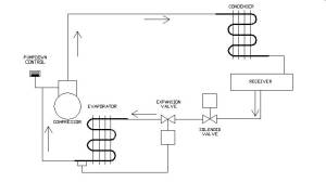 Uses of Refrigeration Low Pressure Controls | Industrial Controls