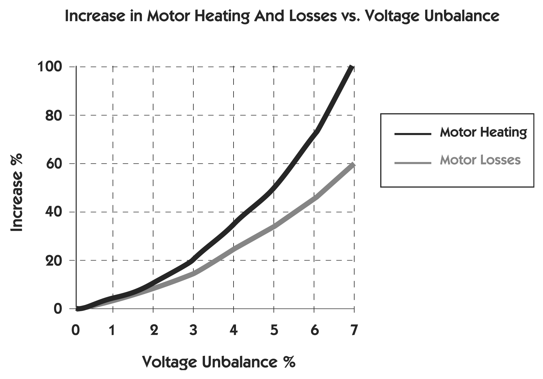 Unbalanced Voltages And Electric Motors