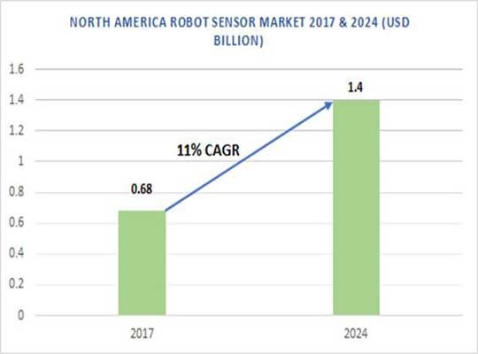 Robotics Information Technology, Nanotechnology, Engineering News   Robot Tech Computer Programming System, Green New Technology, Line Follower Robot, Asimo, Real, Nano, Industrial, Military Robot   Educational, Web, Future, Computer Security, Electronic, Robotics and Artificial Intelligence AI, Digital, Global, Innovative, Quantum Technology Future Latest News   North America Robot sensor market size worth $1.4 bn by 2024   Industrial India Magazine on Aerospace, Agriculture, Automotive, Chemicals, Construction, Consumer Goods, Electrical, Energy, Engineering, Food & Beverage, Marine, Metals & Mining, Packaging, Processing, Rail, and Logistics & Supply Chain