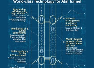 Siemens Atal Tunnel