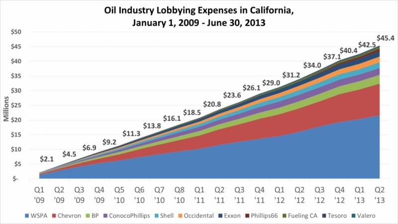 800_oil-lobbying1-1024x579.jpg