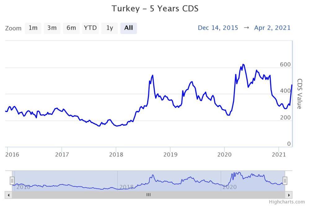 turkey-5-years-cds.jpeg