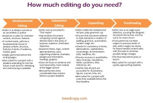 Proofreading, copyediting, substantive editing, development editing: What's the difference?