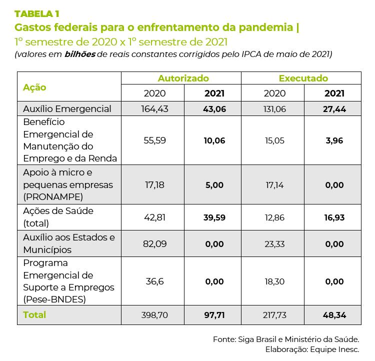 Tabela 1 – Balanço Semestral do OGU 1/2021 Inesc