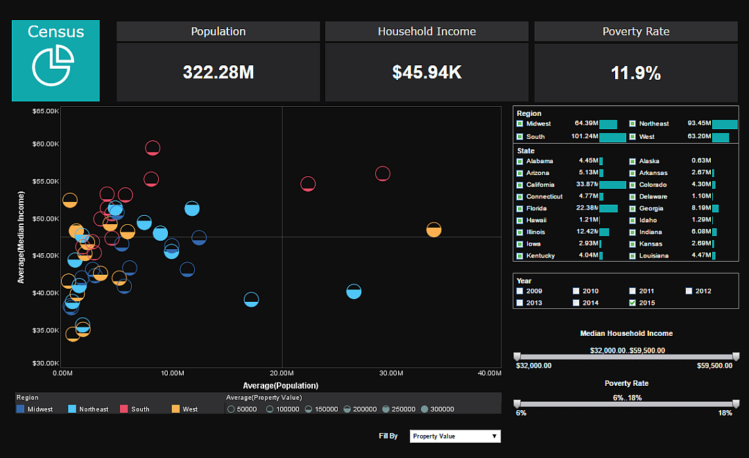 Dashboard Examples BI Visualization Gallery