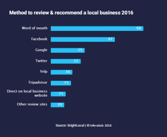 Method to review & recommend a local & business 2016