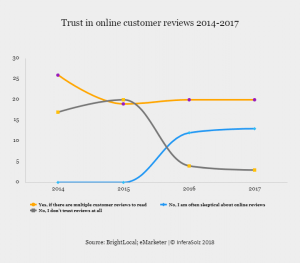 Trust in online customer reviews 2 part 2014-2017
