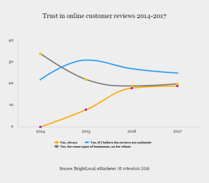 Trust in online customer reviews 2014-2017