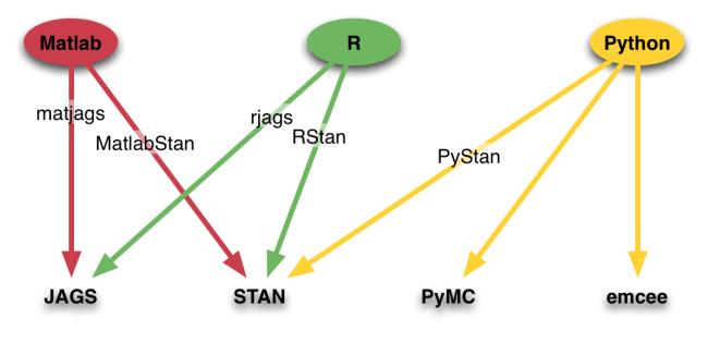 MCMC options