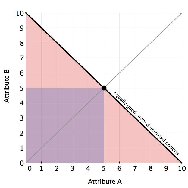 dominance graph test