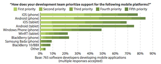 OS Stats Forrester Research