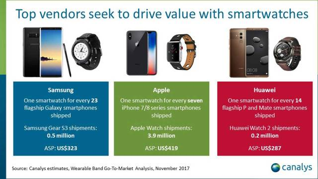 Apple regains top spot with its latest Apple Watch – Inferse