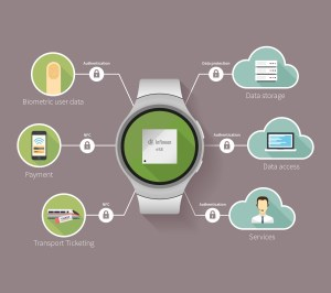 Infineon supports Gear S2 Smartwatch for Secured NFC
