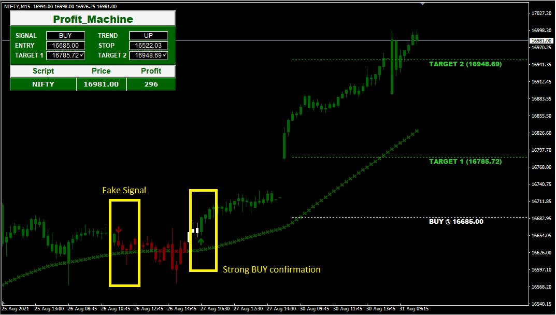 MT4 Premium Indicator