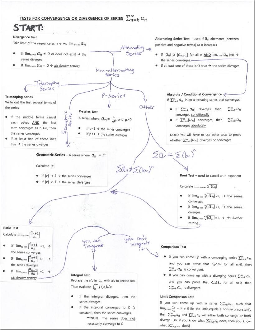 Ap Calculus Files Infinite Math Ideas
