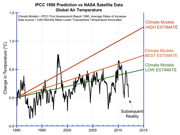 Climate Change: The Skeptic's Case – 'The Climate Models ...