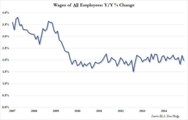 The Mystery Of America's Missing Wage Growth Has Been ...