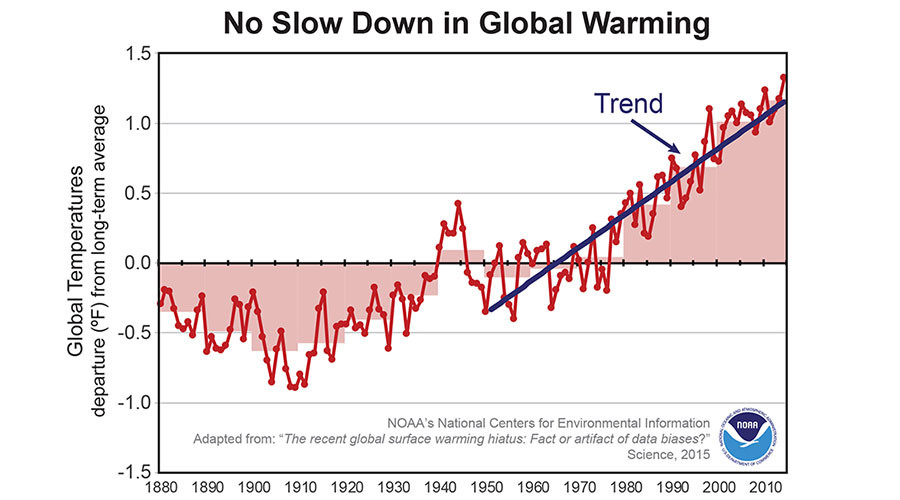 https://i1.wp.com/www.infiniteunknown.net/wp-content/uploads/2017/02/Global-warming-trend.jpg