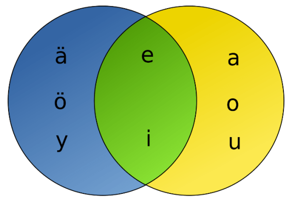 Finnish_vowel_harmony_diagram