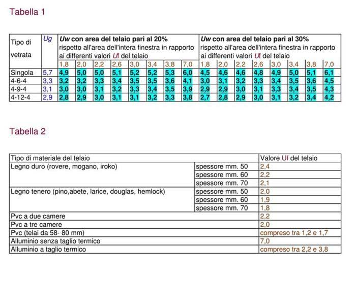 Tabelle calcolo trasmittanza termica