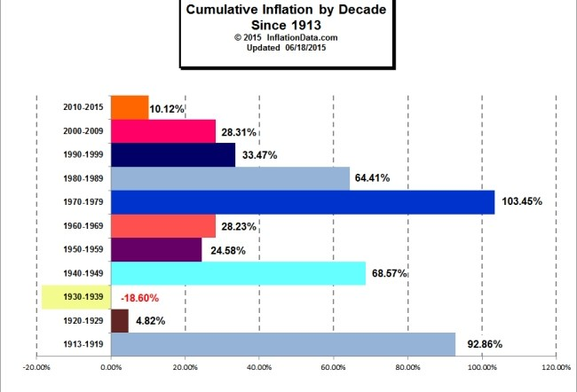 Cumulative Inflation by Decade