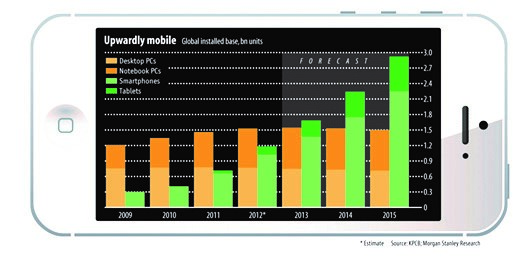 Economist-Mobile-Growth