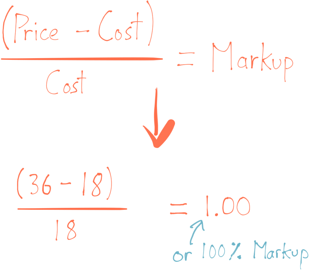 Margin Vs Markup In Retail What S The Difference And How