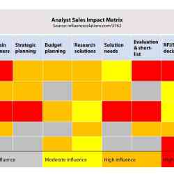 15 05 Analyst Sales Impact Matrix Sample
