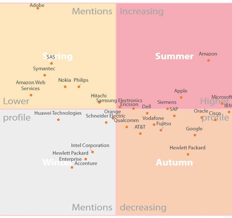 How Adobe & Amazon gained in TMT Influencer Quadrant