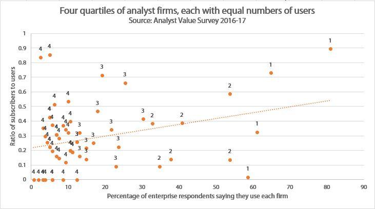 Four quartiles show enterprises' growing use of freemium analysts