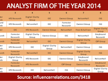 Gartner, Forrester & HfS Research top 2014 Analyst Firm Awards